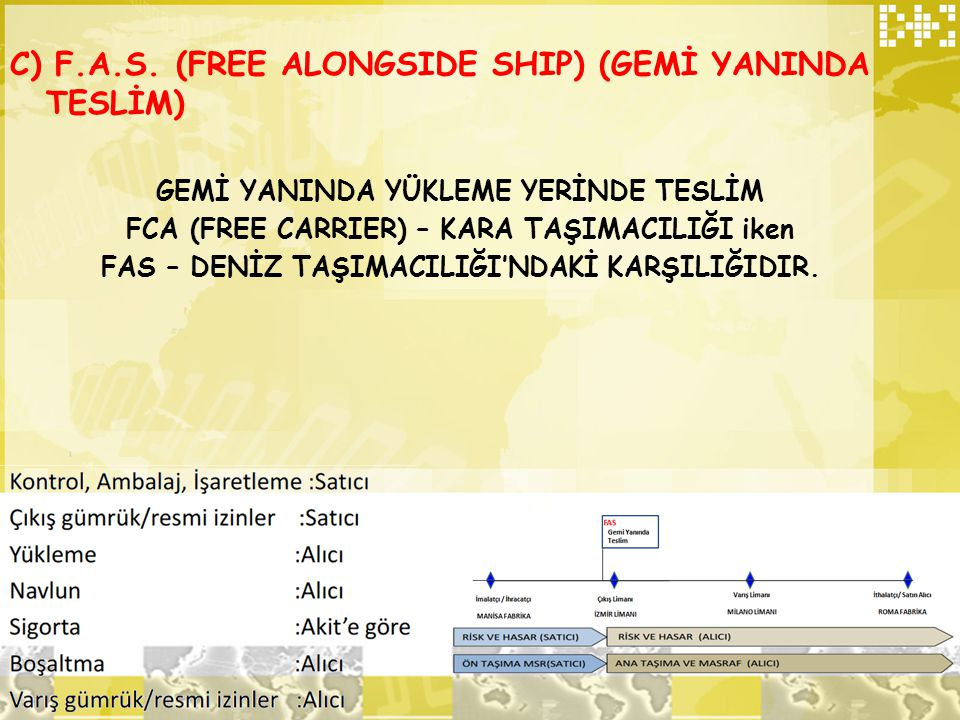 C) F.A.S. (FREE ALONGSIDE SHIP) (GEMİ YANINDA TESLİM)