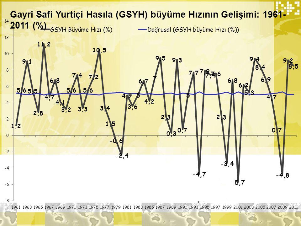 Gayri Safi Yurtiçi Hasıla (GSYH) büyüme Hızının Gelişimi: 1961-2011 (%)