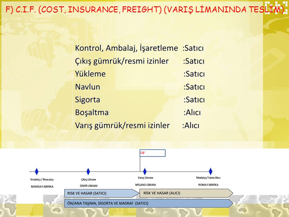 F) C.I.F. (COST, INSURANCE, FREIGHT) (VARIŞ LİMANINDA TESLİM)