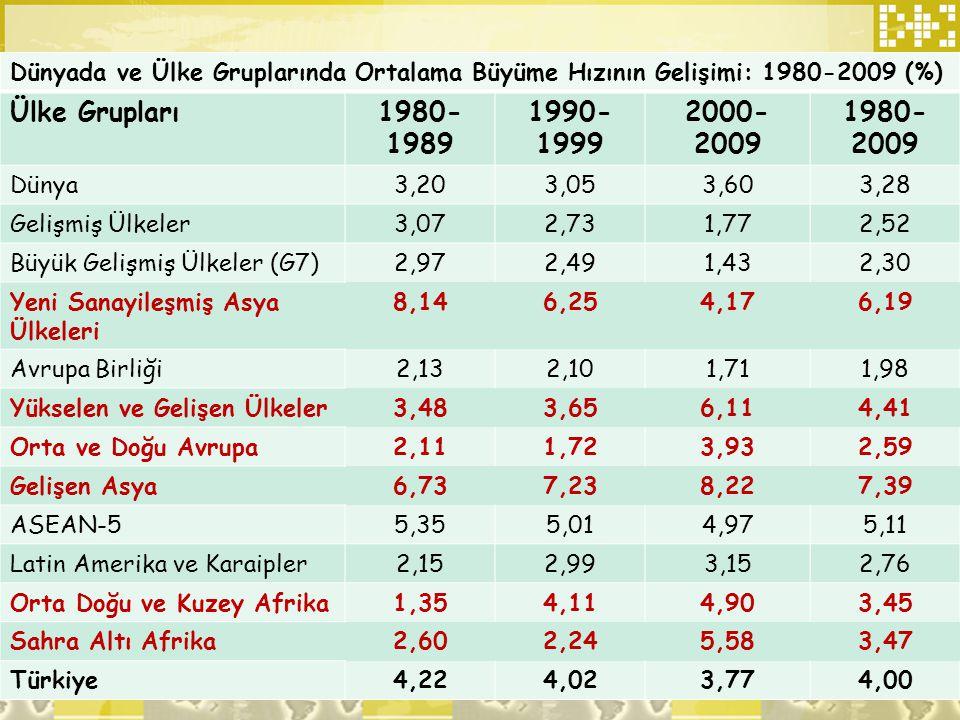 Dünyada ve Ülke Gruplarında Ortalama Büyüme Hızının Gelişimi: 1980-2009 (%)