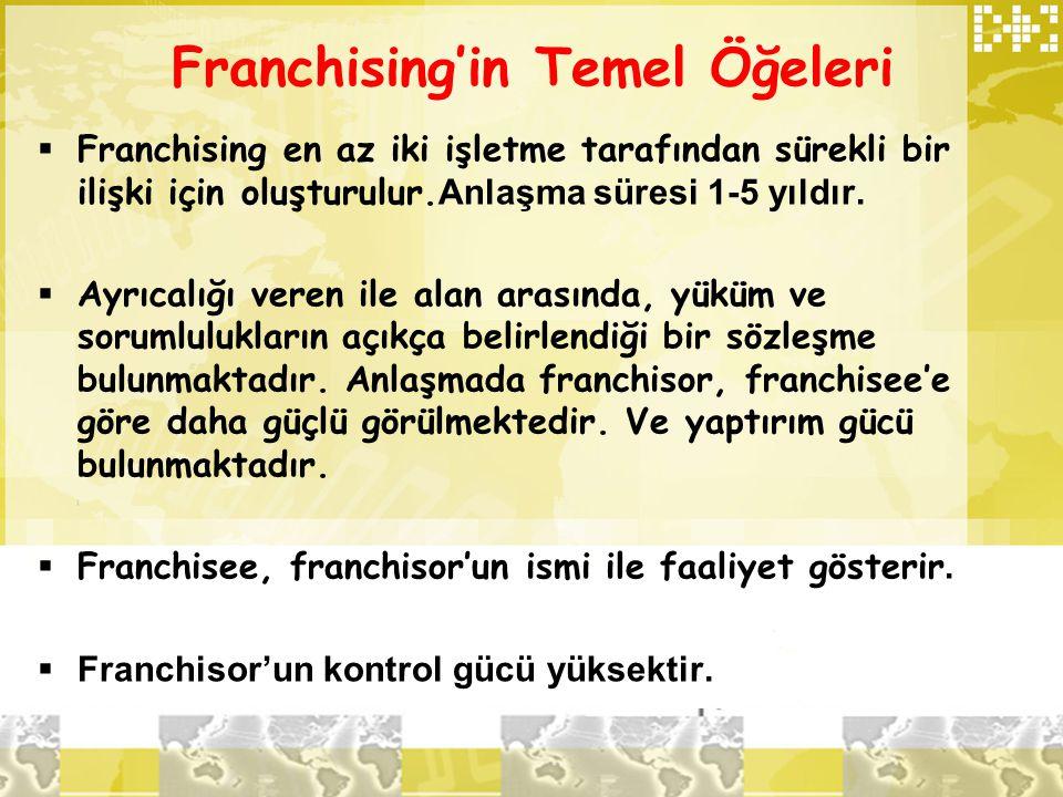 Franchising'in Temel Öğeleri