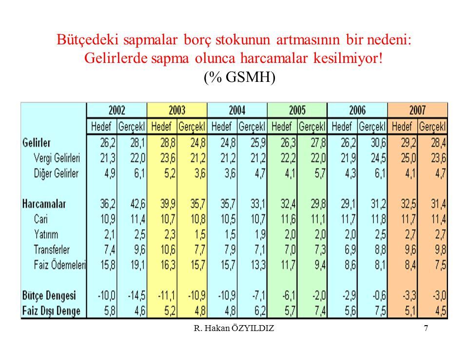 Bütçedeki sapmalar borç stokunun artmasının bir nedeni: Gelirlerde sapma olunca harcamalar kesilmiyor! (% GSMH)