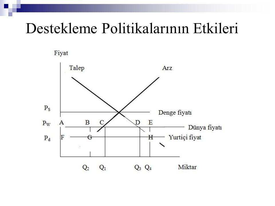 Destekleme Politikalarının Etkileri