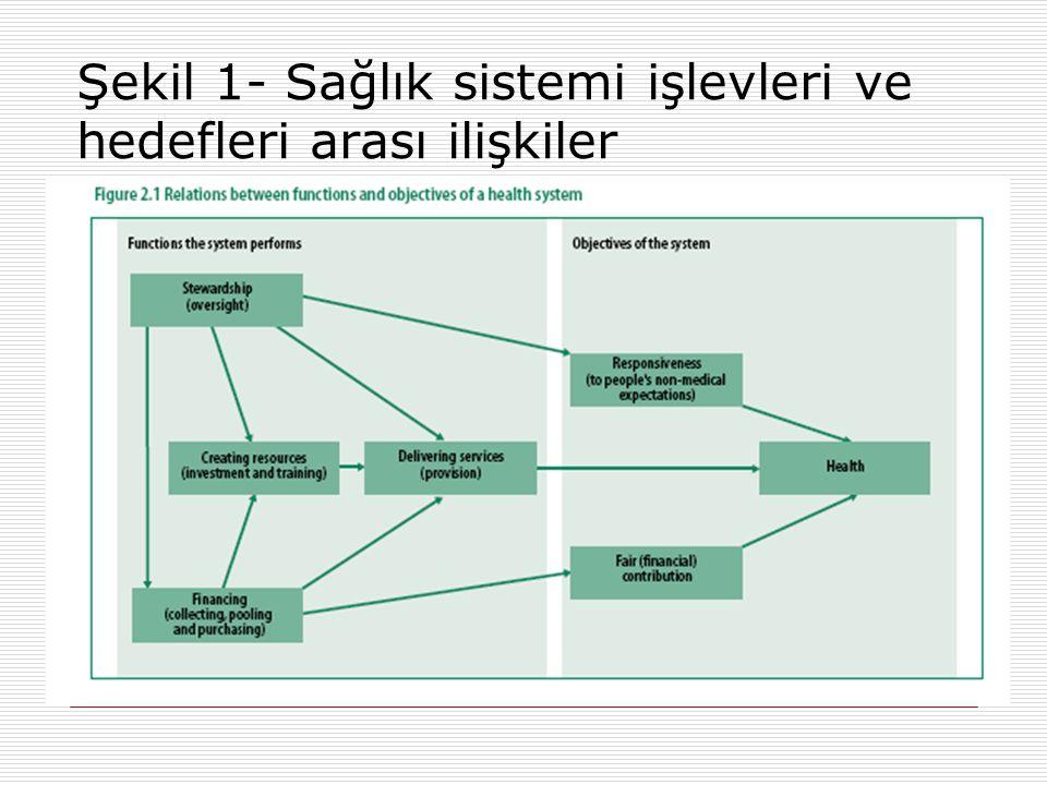 Şekil 1- Sağlık sistemi işlevleri ve hedefleri arası ilişkiler