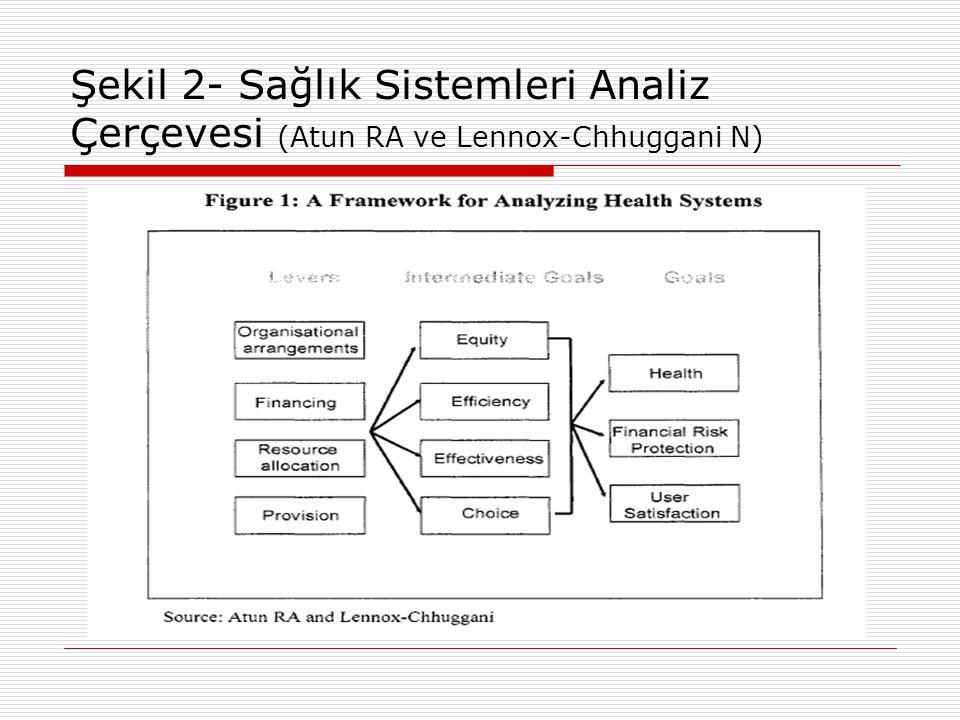 Şekil 2- Sağlık Sistemleri Analiz Çerçevesi (Atun RA ve Lennox-Chhuggani N)
