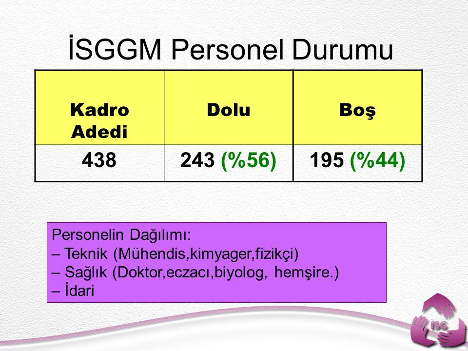 İSGGM Personel Durumu 438 243 (%56) 195 (%44) Kadro Adedi Dolu Boş