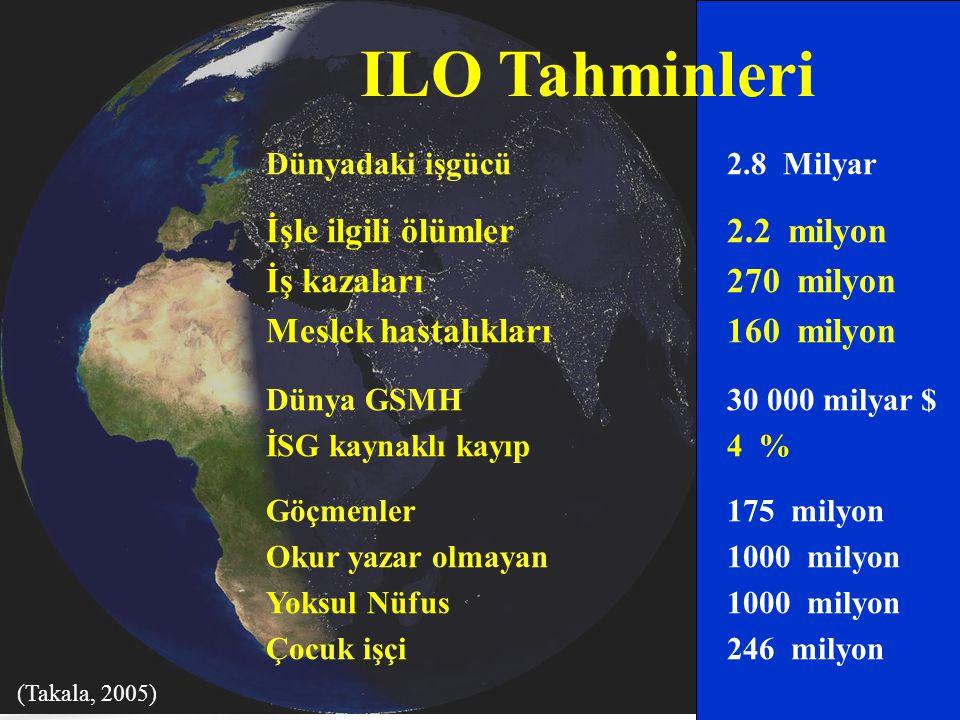 ILO Tahminleri İşle ilgili ölümler 2.2 milyon İş kazaları 270 milyon