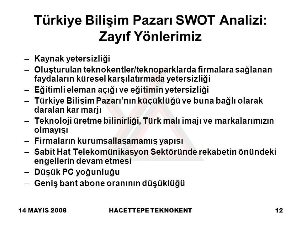 Türkiye Bilişim Pazarı SWOT Analizi: Zayıf Yönlerimiz