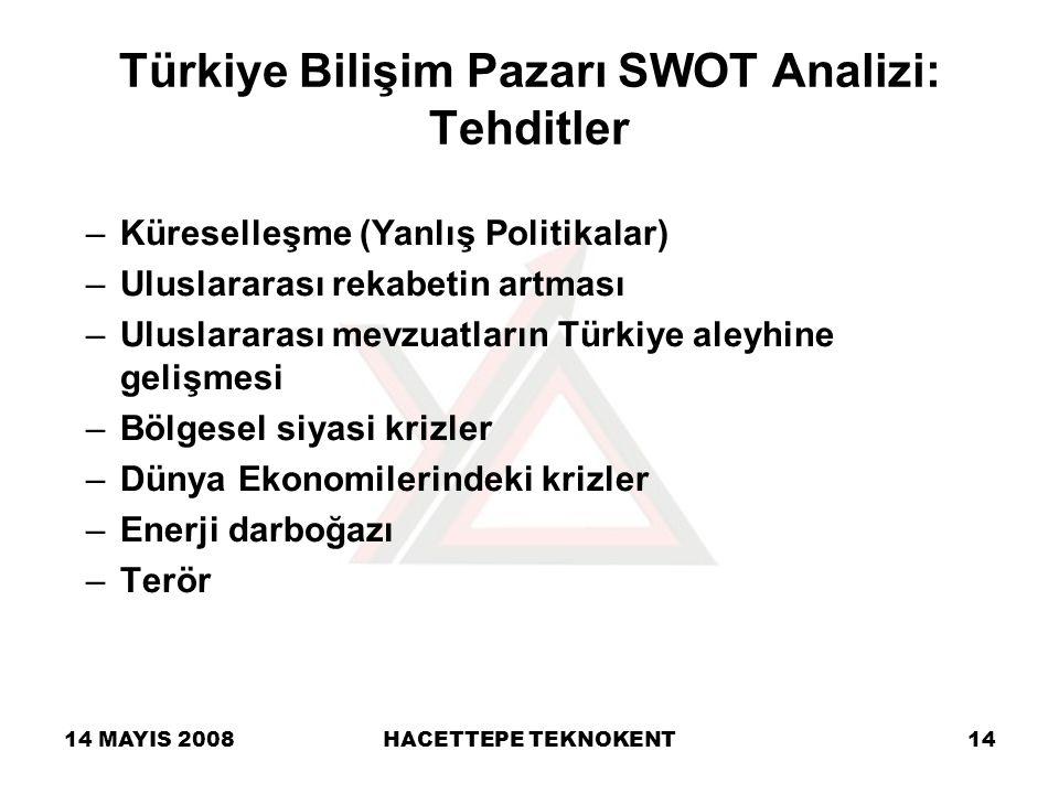 Türkiye Bilişim Pazarı SWOT Analizi: Tehditler