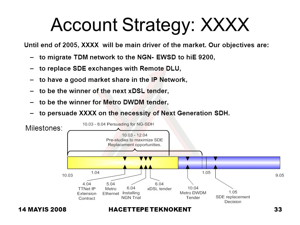 Account Strategy: XXXX