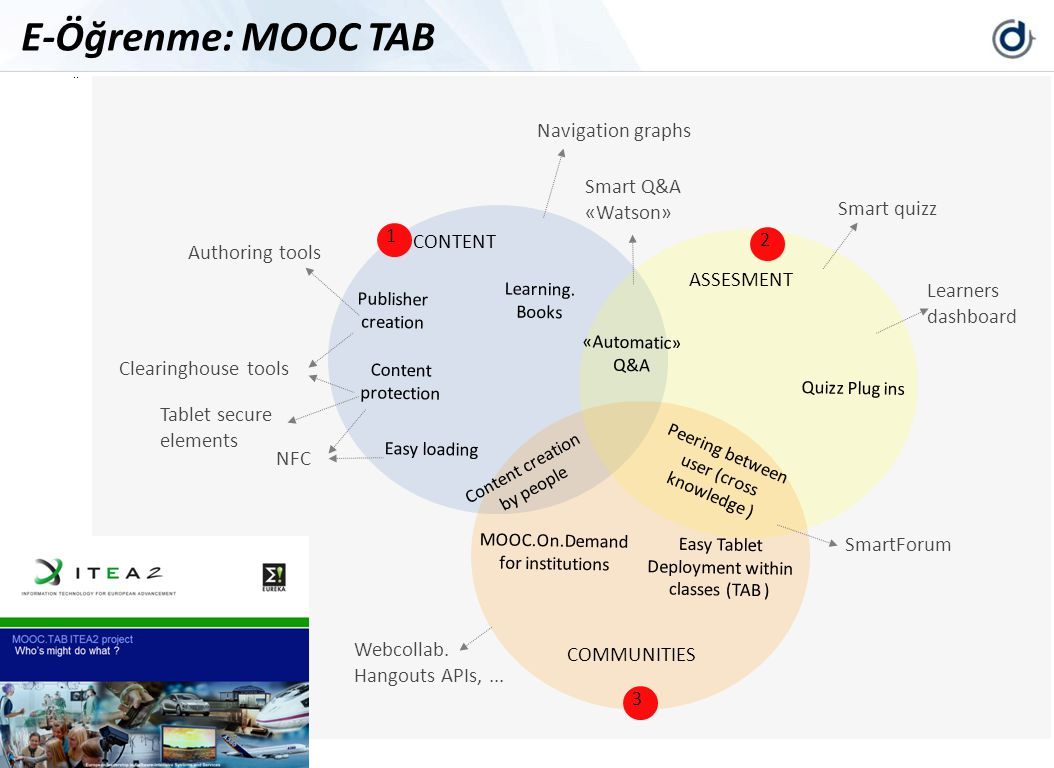 E-Öğrenme: MOOC TAB MOOC TAB : software modules to be develop for the MOOC Part. Navigation graphs.