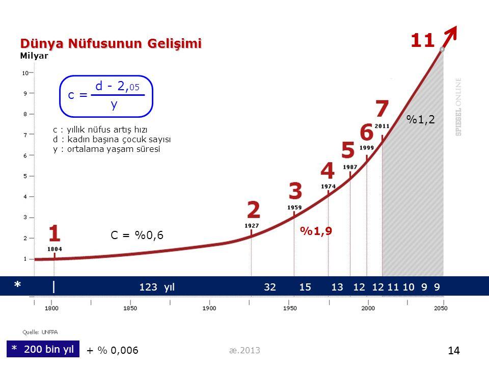 11 Dünya Nüfusunun Gelişimi d - 2,05 c = y