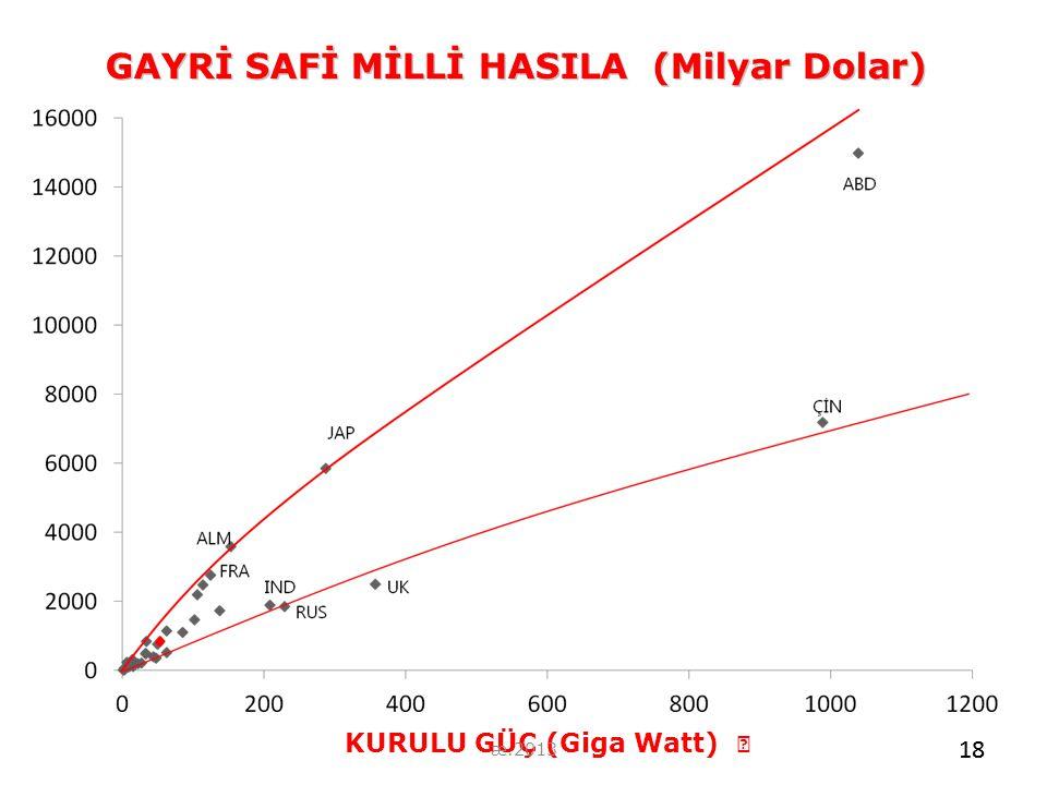 GAYRİ SAFİ MİLLİ HASILA (Milyar Dolar)