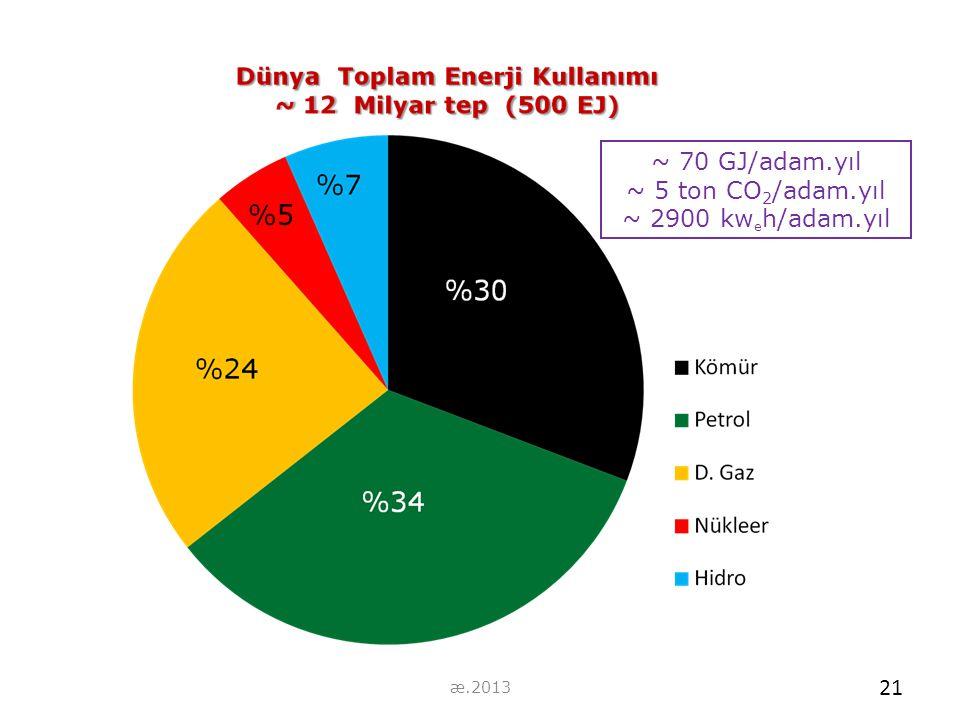 ~ 70 GJ/adam.yıl ~ 5 ton CO2/adam.yıl ~ 2900 kweh/adam.yıl æ.2013 21