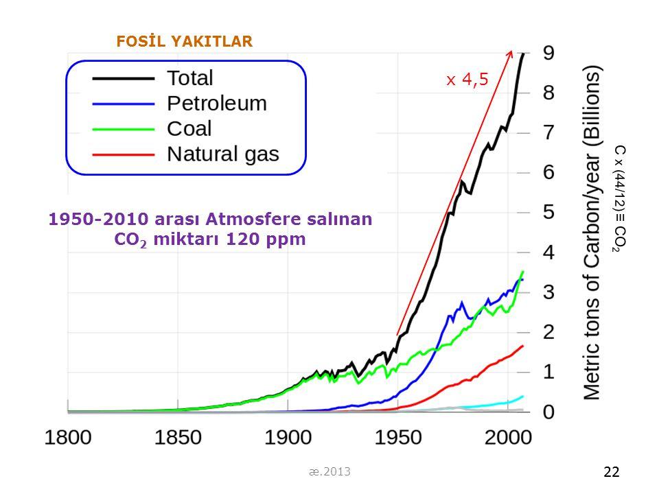 1950-2010 arası Atmosfere salınan