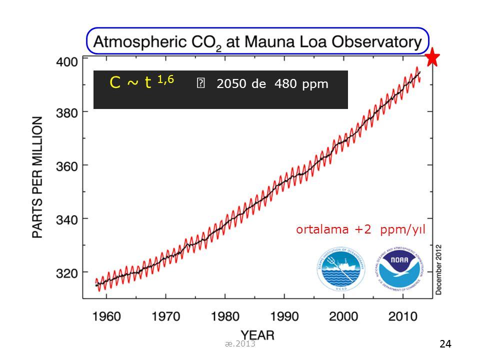 C ~ t 1,6  2050 de 480 ppm ortalama +2 ppm/yıl æ.2013 24 24