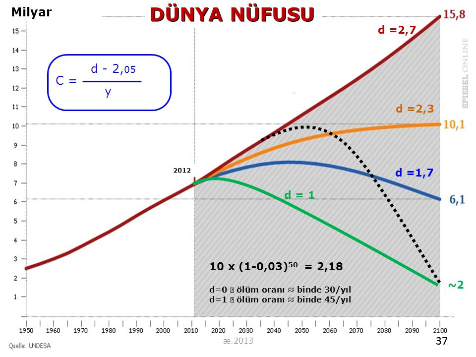DÜNYA NÜFUSU Milyar d - 2,05 C = y 37 37 d =2,7 d =2,3 d =1,7 d = 1