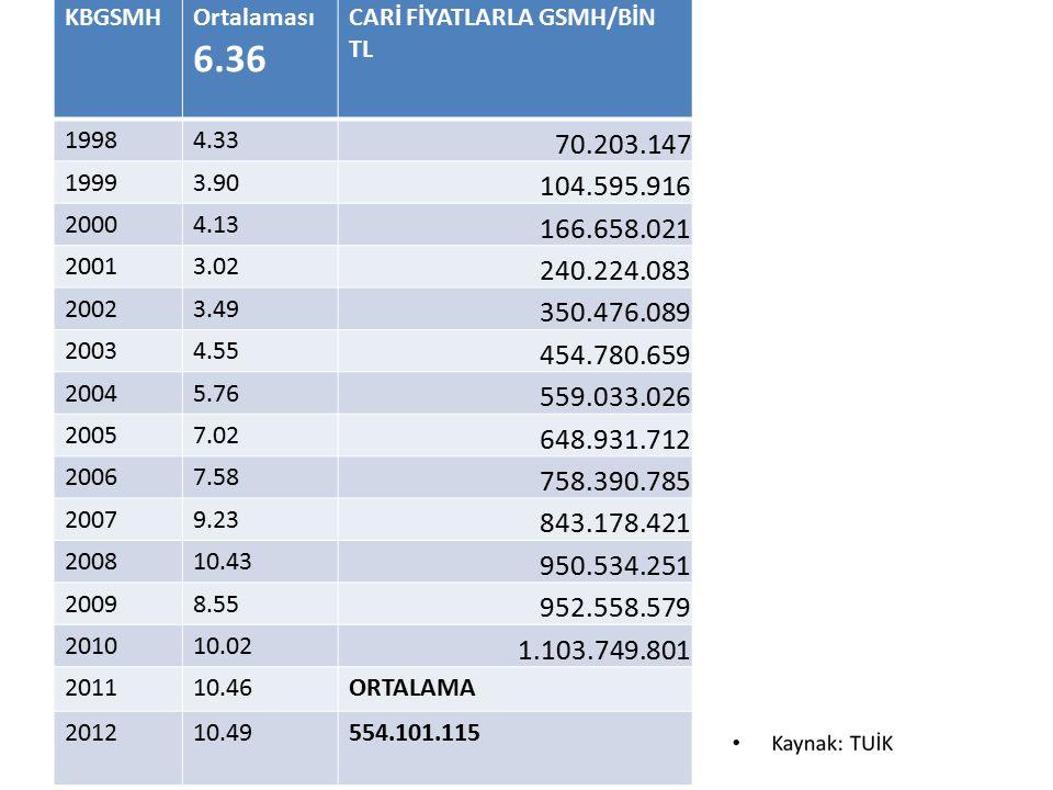 KBGSMH Ortalaması. 6.36. CARİ FİYATLARLA GSMH/BİN TL. 1998. 4.33. 70.203.147. 1999. 3.90. 104.595.916.