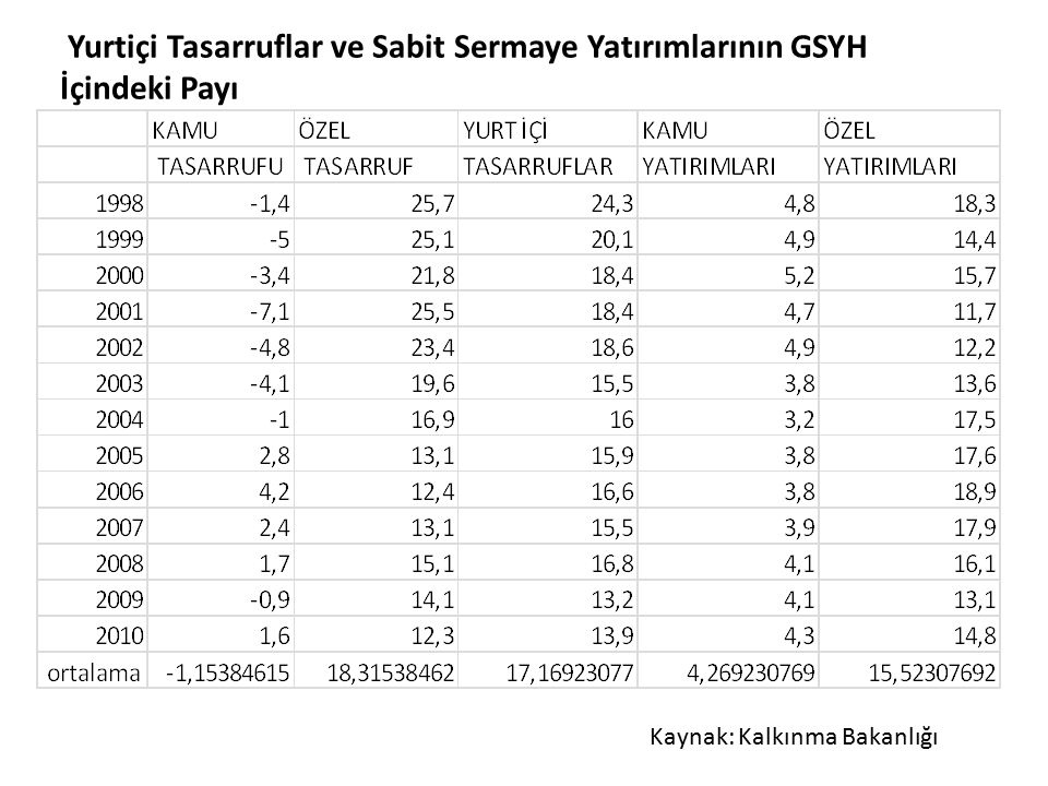Yurtiçi Tasarruflar ve Sabit Sermaye Yatırımlarının GSYH İçindeki Payı