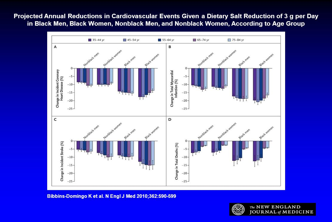 Projected Annual Reductions in Cardiovascular Events Given a Dietary Salt Reduction of 3 g per Day in Black Men, Black Women, Nonblack Men, and Nonblack Women, According to Age Group