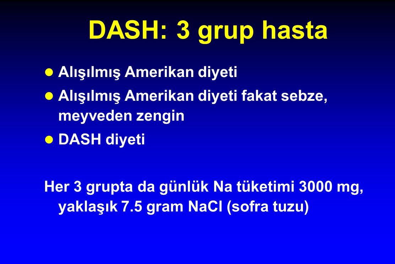 DASH: 3 grup hasta Alışılmış Amerikan diyeti