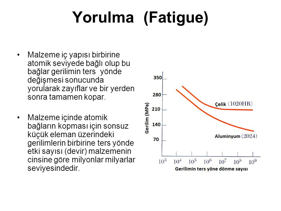 Yorulma (Fatigue)