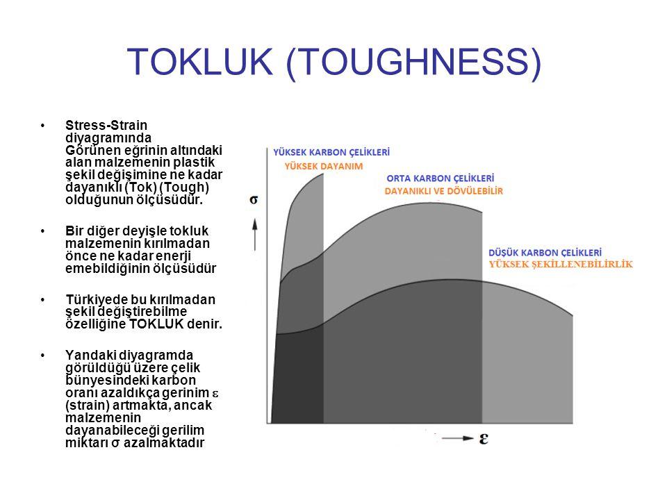 TOKLUK (TOUGHNESS)