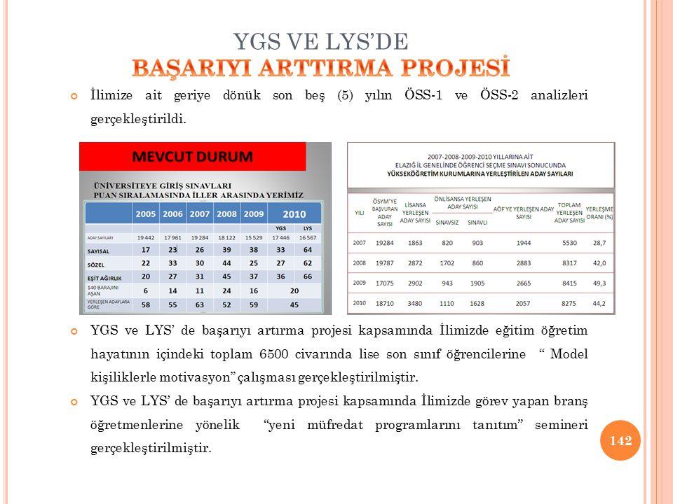 YGS VE LYS'DE BAŞARIYI ARTTIRMA PROJESİ