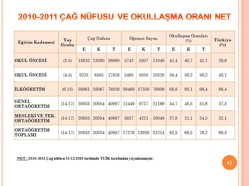2010-2011 ÇAĞ NÜFUSU VE OKULLAŞMA ORANI NET