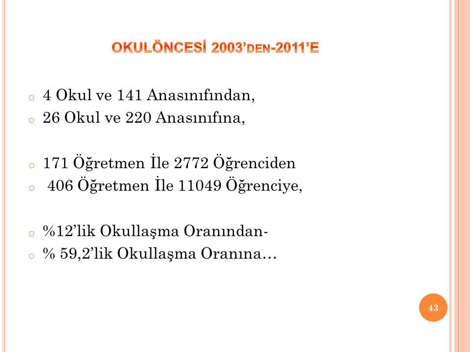 171 Öğretmen İle 2772 Öğrenciden 406 Öğretmen İle 11049 Öğrenciye,