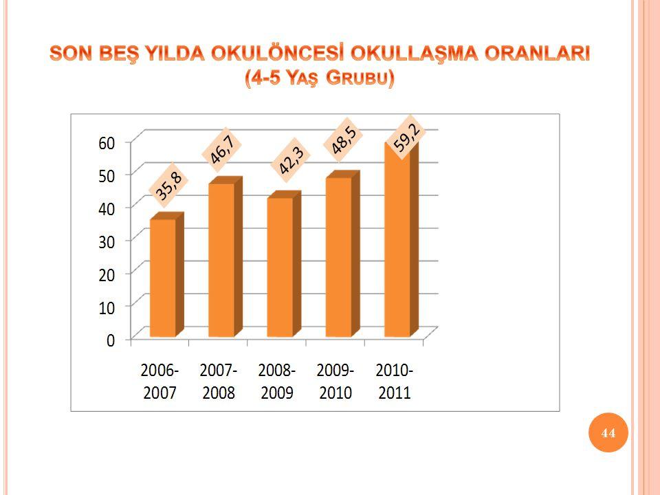 SON BEŞ YILDA OKULÖNCESİ OKULLAŞMA ORANLARI (4-5 Yaş Grubu)