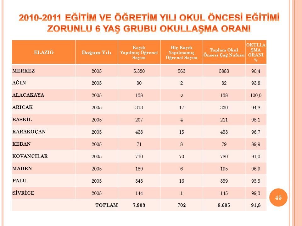 2010-2011 EĞİTİM VE ÖĞRETİM YILI OKUL ÖNCESİ EĞİTİMİ ZORUNLU 6 YAŞ GRUBU OKULLAŞMA ORANI