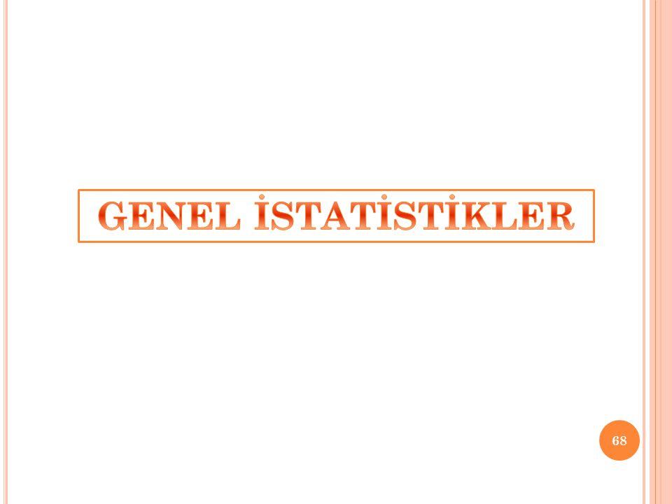 GENEL İSTATİSTİKLER
