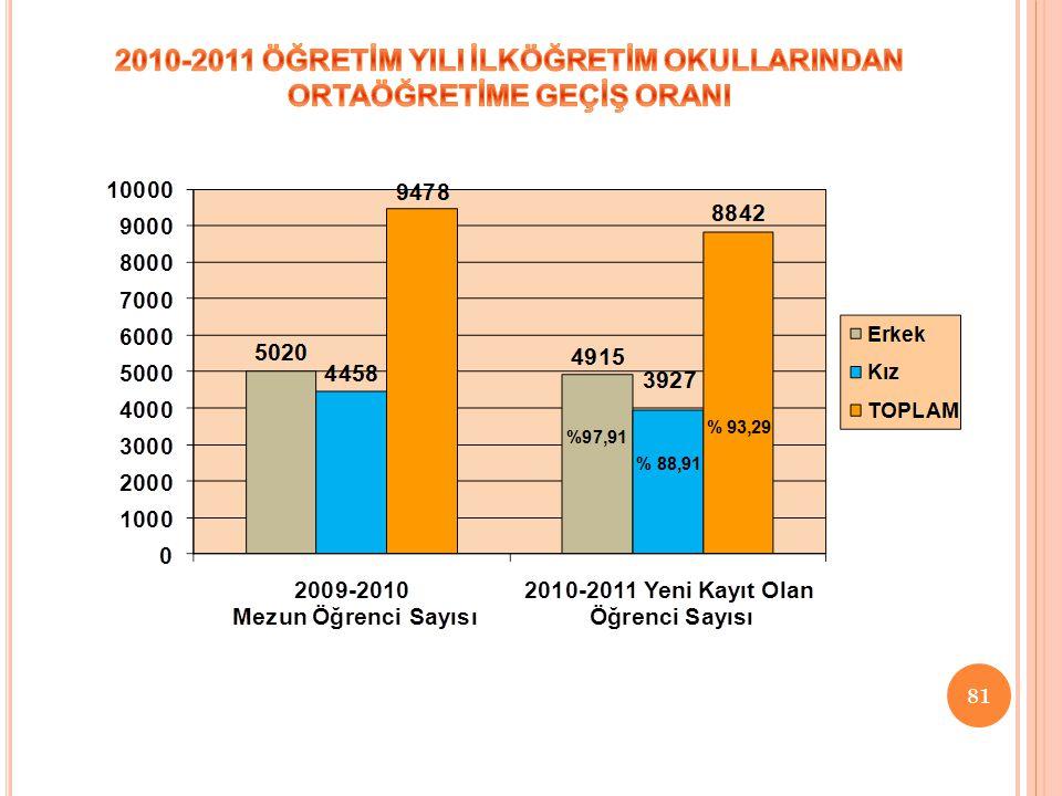 2010-2011 ÖĞRETİM YILI İLKÖĞRETİM OKULLARINDAN ORTAÖĞRETİME GEÇİŞ ORANI