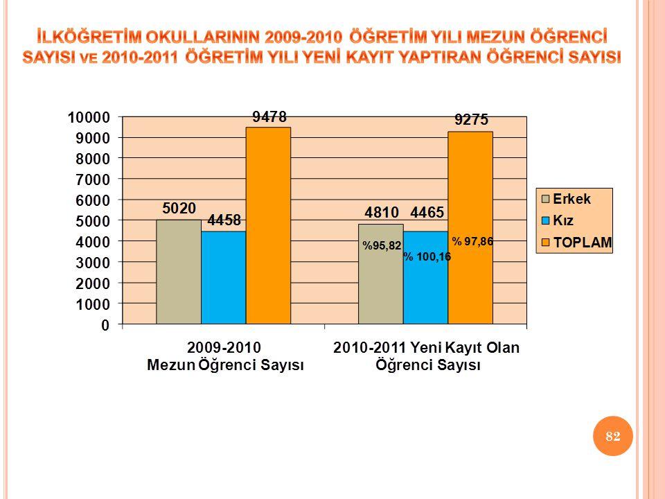 İLKÖĞRETİM OKULLARININ 2009-2010 ÖĞRETİM YILI MEZUN ÖĞRENCİ SAYISI ve 2010-2011 ÖĞRETİM YILI YENİ KAYIT YAPTIRAN ÖĞRENCİ SAYISI