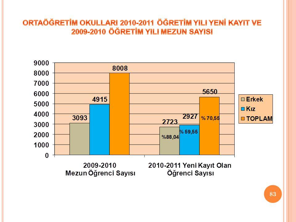 ORTAÖĞRETİM OKULLARI 2010-2011 ÖĞRETİM YILI YENİ KAYIT VE 2009-2010 ÖĞRETİM YILI MEZUN SAYISI