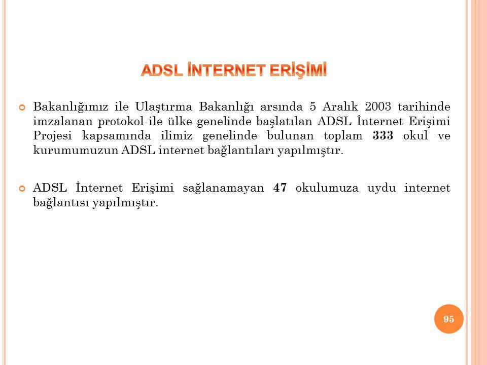 ADSL İNTERNET ERİŞİMİ