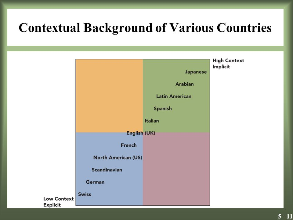 Contextual Background of Various Countries