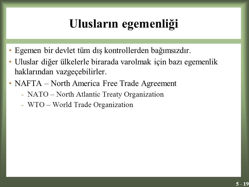 Ulusların egemenliği Egemen bir devlet tüm dış kontrollerden bağımsızdır.