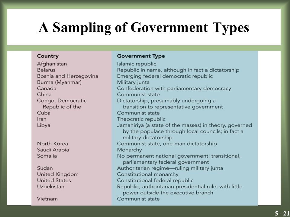 A Sampling of Government Types