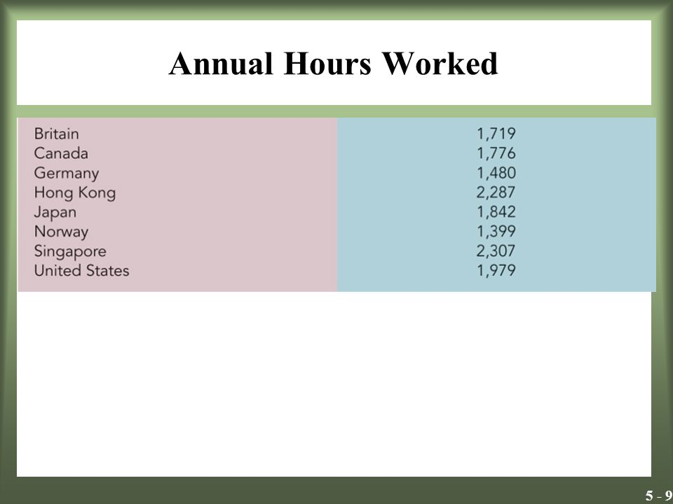 Annual Hours Worked Insert Exhibit 5.1