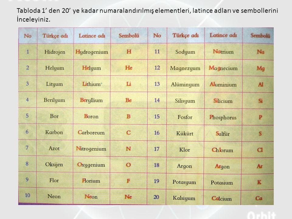 Tabloda 1' den 20' ye kadar numaralandırılmış elementleri, latince adları ve sembollerini