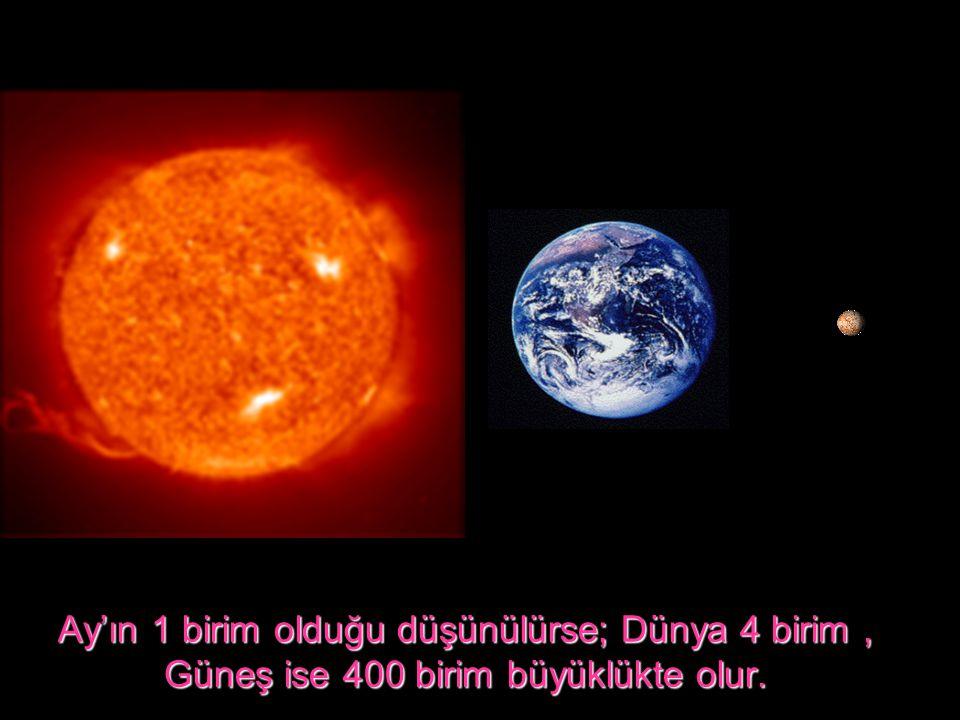 Ay'ın 1 birim olduğu düşünülürse; Dünya 4 birim , Güneş ise 400 birim büyüklükte olur.