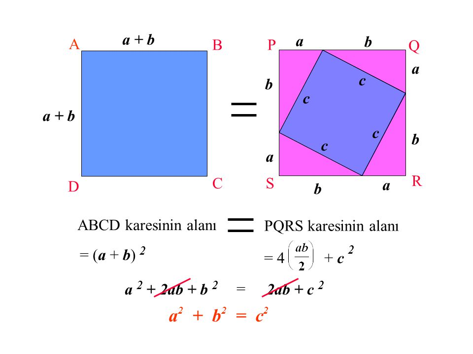 a2 + b2 = c2 a + b A B C D b a c P Q R S ABCD karesinin alanı