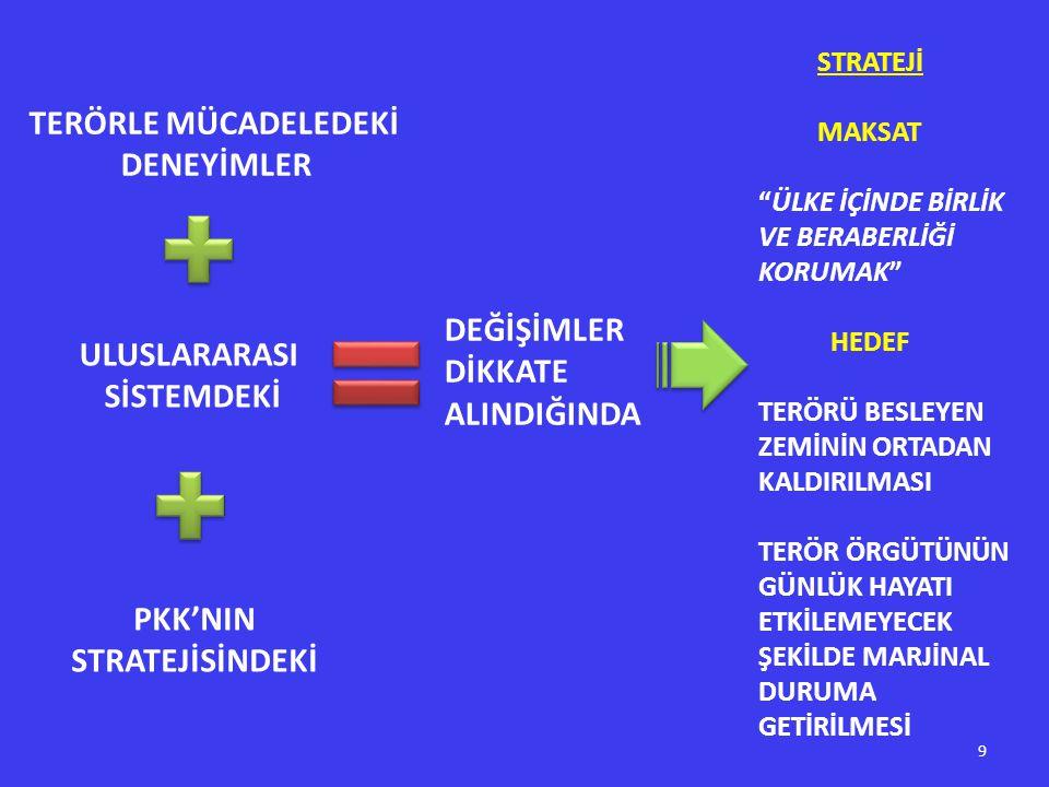 PKK'NIN STRATEJİSİNDEKİ