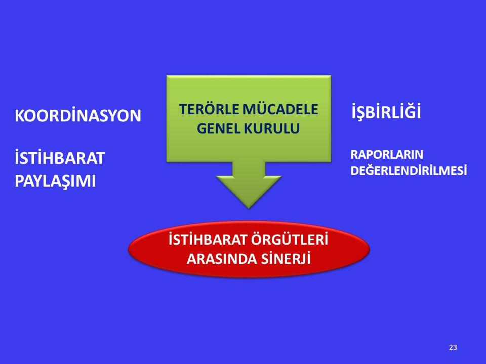İSTİHBARAT ÖRGÜTLERİ ARASINDA SİNERJİ