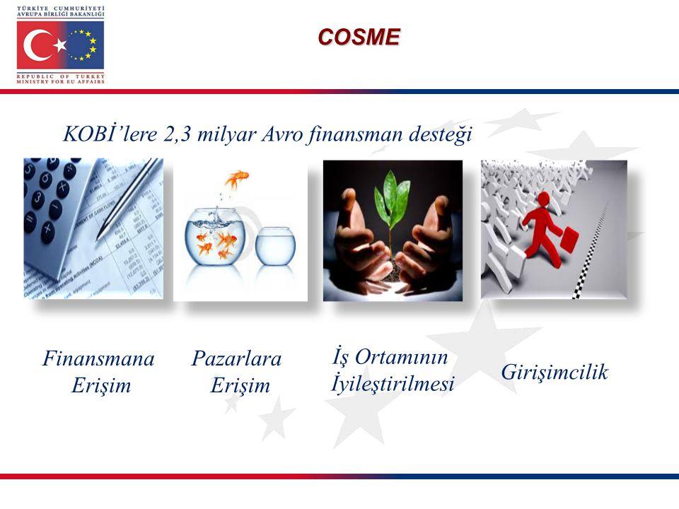 KOBİ'lere 2,3 milyar Avro finansman desteği