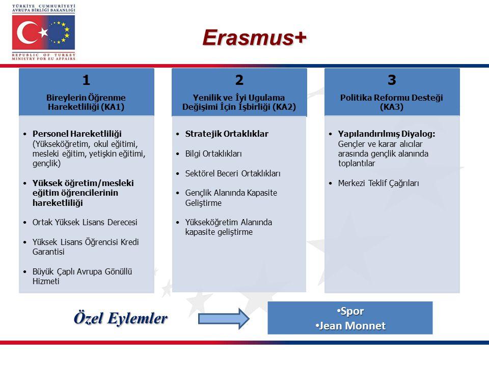 Erasmus+ Özel Eylemler 1 2 3 Spor Jean Monnet