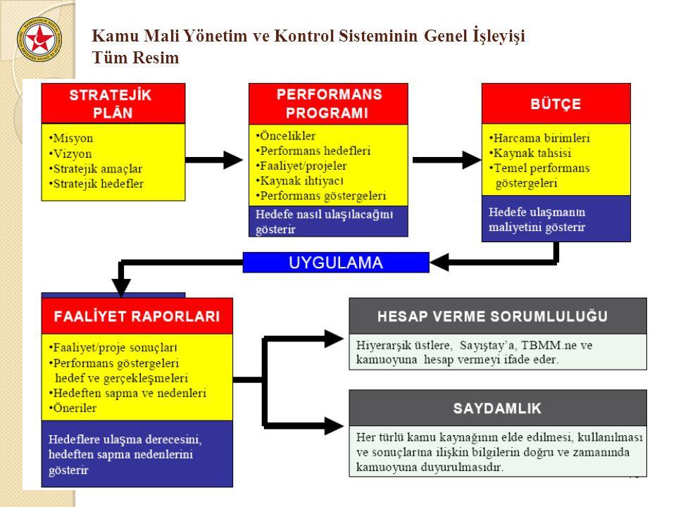 Kamu Mali Yönetim ve Kontrol Sisteminin Genel İşleyişi Tüm Resim