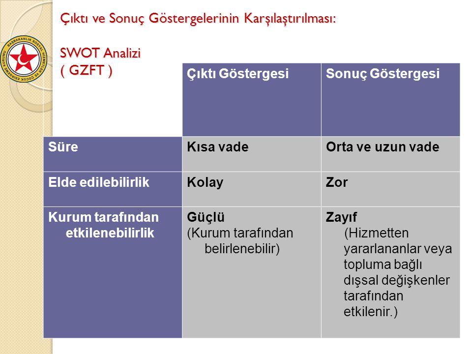 Çıktı ve Sonuç Göstergelerinin Karşılaştırılması: SWOT Analizi ( GZFT )